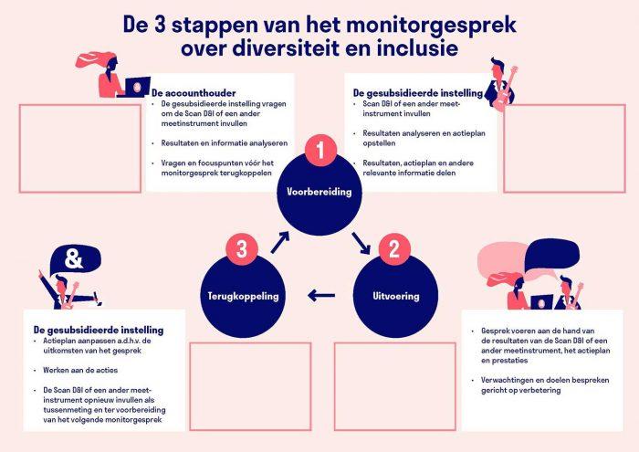 Handreiking Monitorgesprek invul-infographic